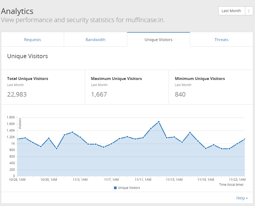 stats-last month